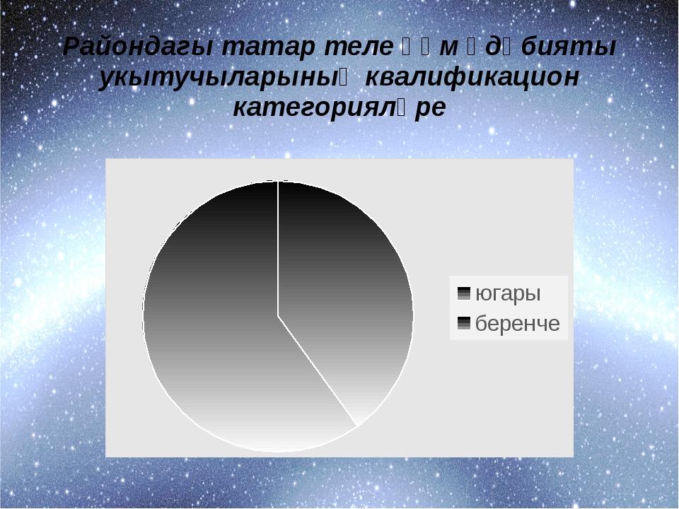Райондагы татар теле һәм әдәбияты укытучыларының квалификацион категорияләре