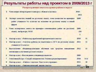 Результаты работы над проектом в 2009/2013 г Распространение опыта на уровне