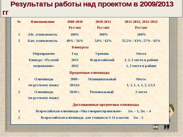 Результаты работы над проектом в 2009/2013 гг №Наименование2009-2010 Рус/л...