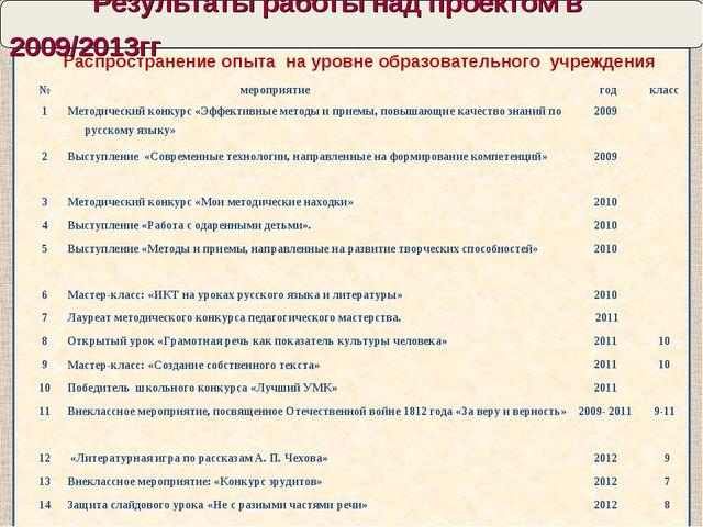 Результаты работы над проектом в 2009/2013гг Распространение опыта на уровне...