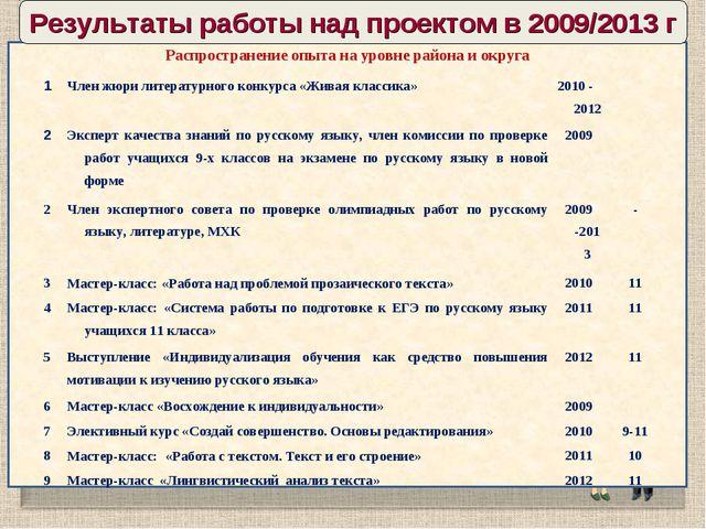 Результаты работы над проектом в 2009/2013 г Распространение опыта на уровне...