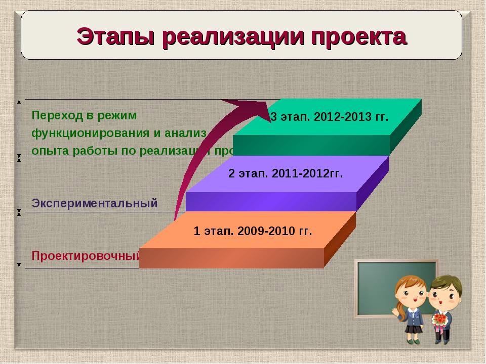 Переход в режим функционирования и анализ опыта работы по реализации проекта...