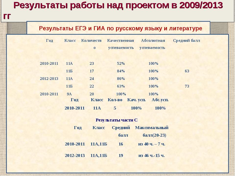 Результаты работы над проектом в 2009/2013 гг Результаты ЕГЭ и ГИА по русско...