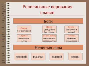 Религиозные верования славян Боги Сварог бог вселенной Ярило (Даждьбог) бог с