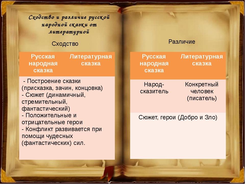 Сходство и различие русской народной сказки от литературной Сходство Различие...
