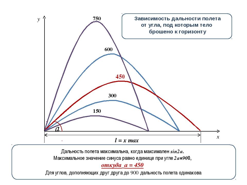 150 750 450 300 600 y x v0x=v0cosa Зависимость дальности полета от угла, под...