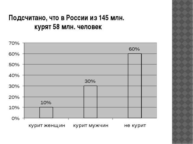 Подсчитано, что в России из 145 млн. курят 58 млн. человек