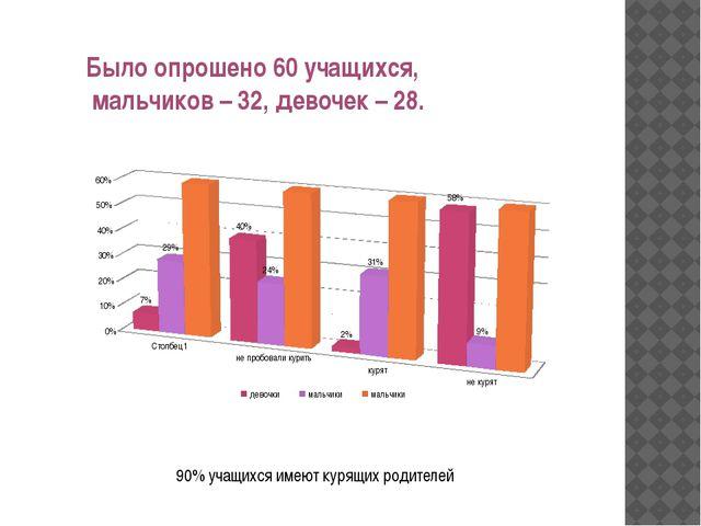 Было опрошено 60 учащихся, мальчиков – 32, девочек – 28. 90% учащихся имеют...