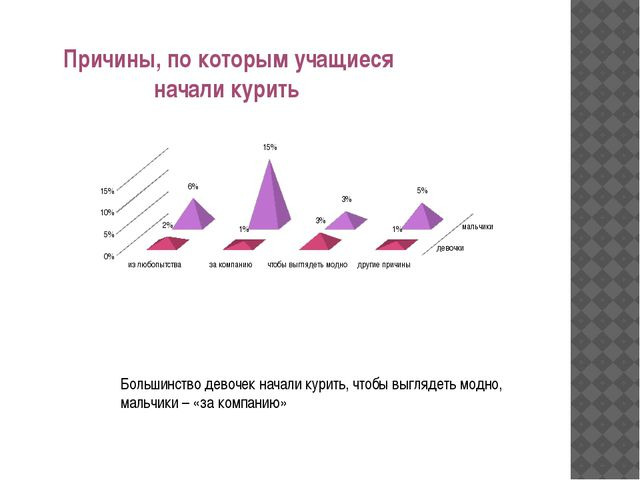 Причины, по которым учащиеся начали курить Большинство девочек начали курить...
