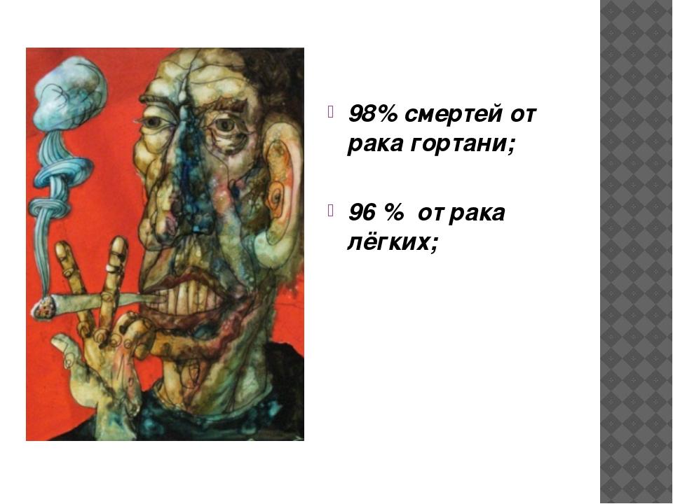 98% смертей от рака гортани; 96 % от рака лёгких;