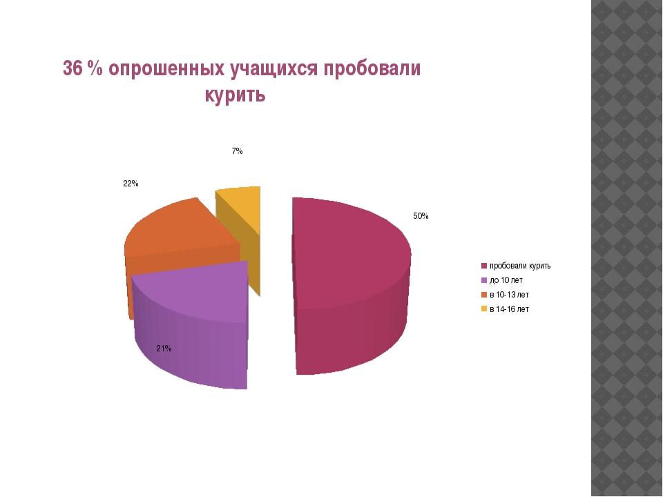 36 % опрошенных учащихся пробовали курить
