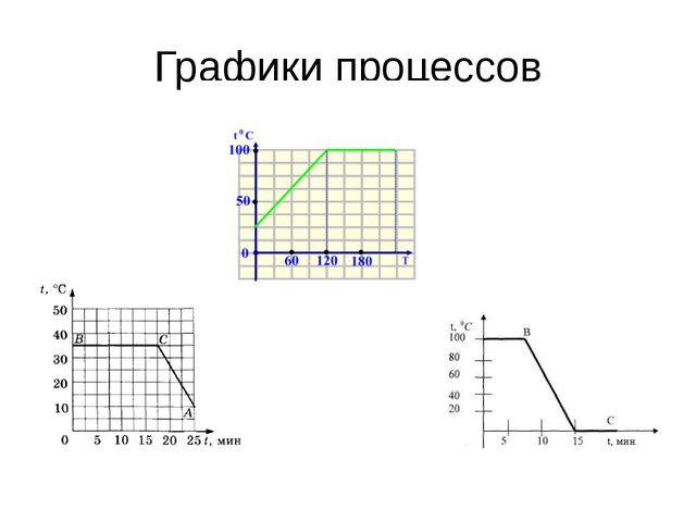 Графики процессов