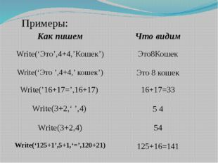 Примеры: Write('Это',4+4,'Кошек') Это8Кошек Write('Это ',4+4,' кошек') Это 8