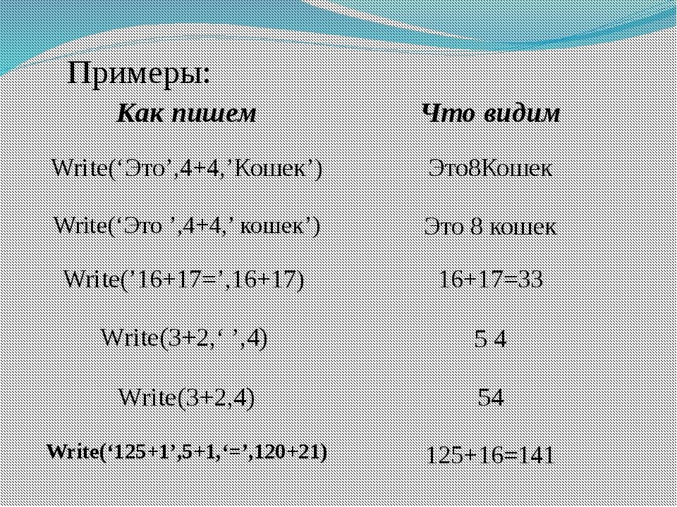 Примеры: Write('Это',4+4,'Кошек') Это8Кошек Write('Это ',4+4,' кошек') Это 8...