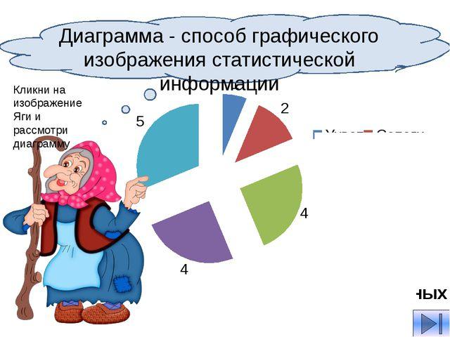 Диаграмма - способ графического изображения статистической информации Кликни...