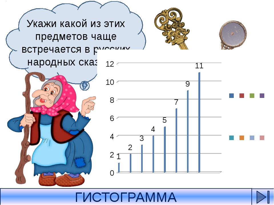Вспомни, какой из этих предметов 7 раз встречается в русских народных сказка...