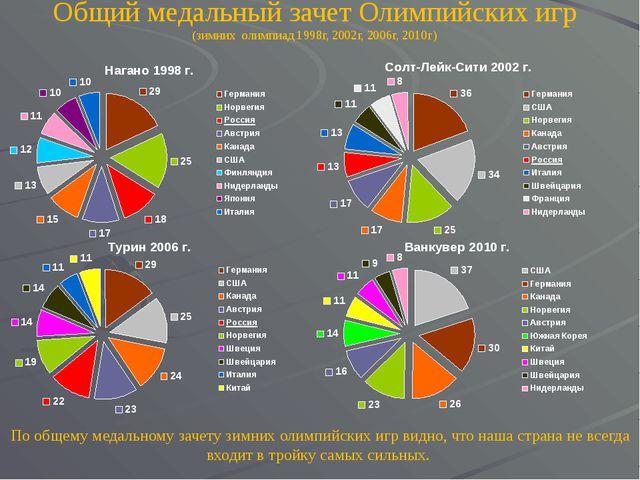 В 2014 году зимние олимпийские игры пройдут в России в г. СОЧИ В 2016 году ле...