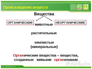Происхождение веществ Вещества животные растительные землистые (минеральные)