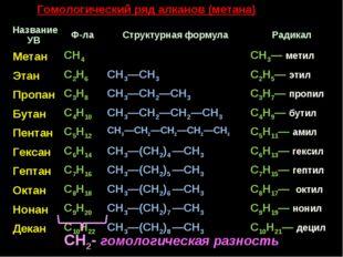 Гомологический ряд алканов (метана) CH2- гомологическая разность Название УВ