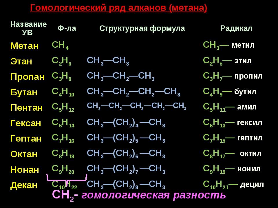Гомологический ряд алканов (метана) CH2- гомологическая разность Название УВ...