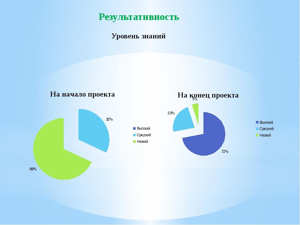 Результативность Уровень знаний