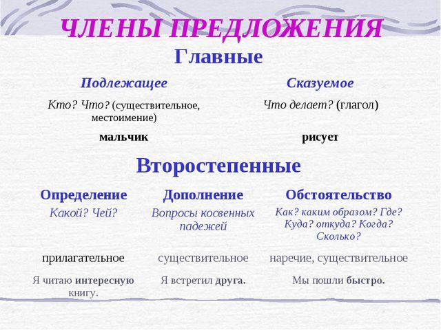 ЧЛЕНЫ ПРЕДЛОЖЕНИЯ Главные ПодлежащееСказуемое Кто? Что? (существительное,...