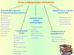 Классификация мотивов Реализация педагога В творческой деятельности Работа на