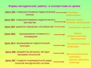 Формы методической работы и соответствие их целям Цель №1: совершенствование