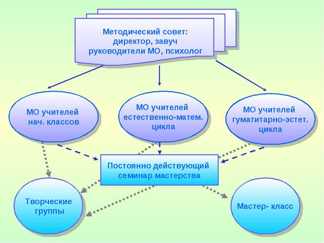Методический совет: директор, завуч руководители МО, психолог МО учителей нач...