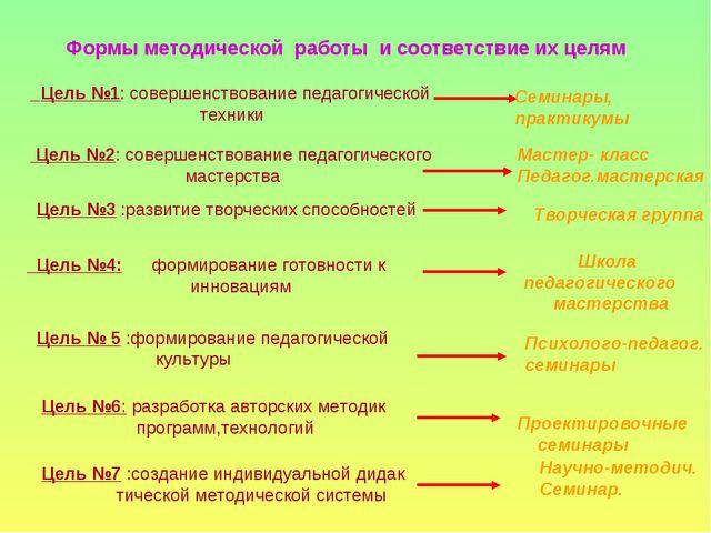 Формы методической работы и соответствие их целям Цель №1: совершенствование...