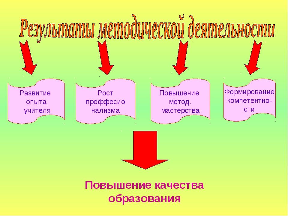 Развитие опыта учителя Рост проффесио нализма Повышение метод. мастерства Фор...
