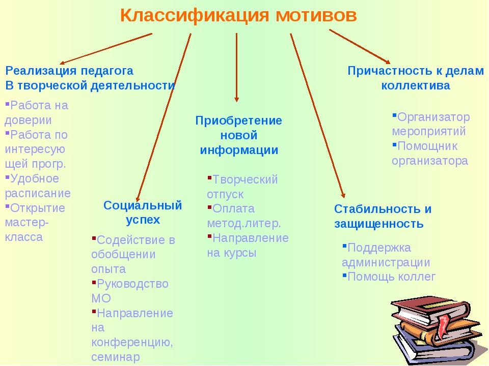 Классификация мотивов Реализация педагога В творческой деятельности Работа на...