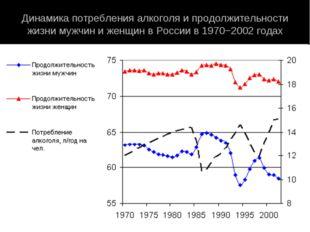 Динамика потребления алкоголя и продолжительности жизни мужчин и женщин в Рос