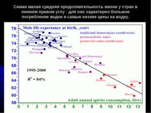 Самая малая средняя продолжительность жизни у стран в нижнем правом углу - дл