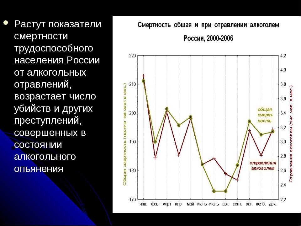 Растут показатели смертности трудоспособного населения России от алкогольных...