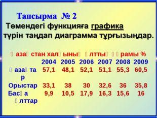 Қазақстан халқының ұлттық құрамы % 200420052006200720082009 Қазақтар