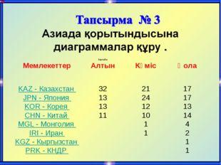 МемлекеттерБарлығы АлтынКүмісҚола  KAZ - Казахстан 322117 JPN - Я