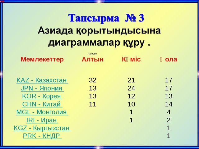 МемлекеттерБарлығы АлтынКүмісҚола  KAZ - Казахстан 322117 JPN - Я...