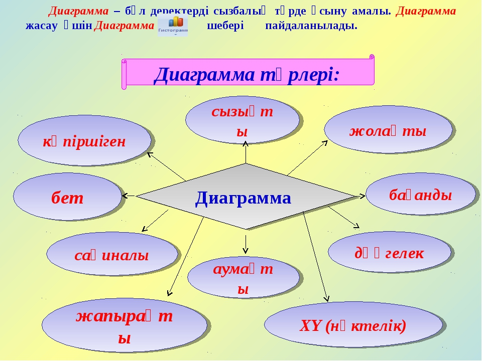 Диаграмма түрлері: сызықты көпіршіген бет сақиналы жапырақты аумақты XY (нүкт...