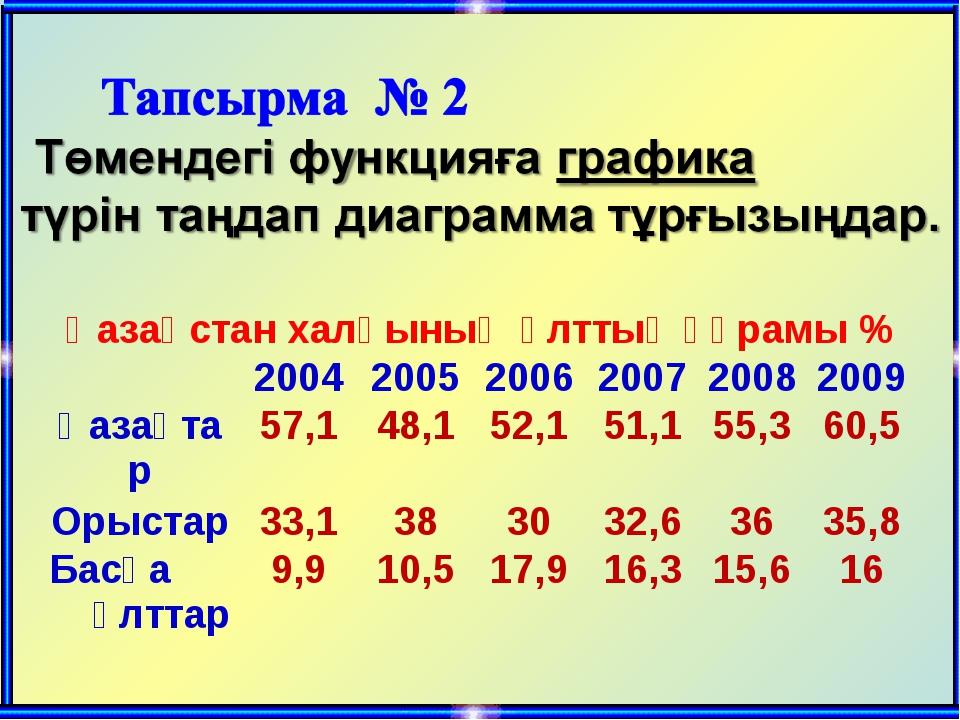 Қазақстан халқының ұлттық құрамы % 200420052006200720082009 Қазақтар...