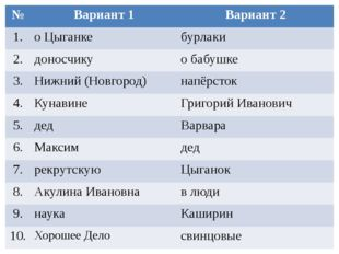 № Вариант 1 Вариант 2 1. о Цыганке бурлаки 2. доносчику о бабушке 3. Нижний (