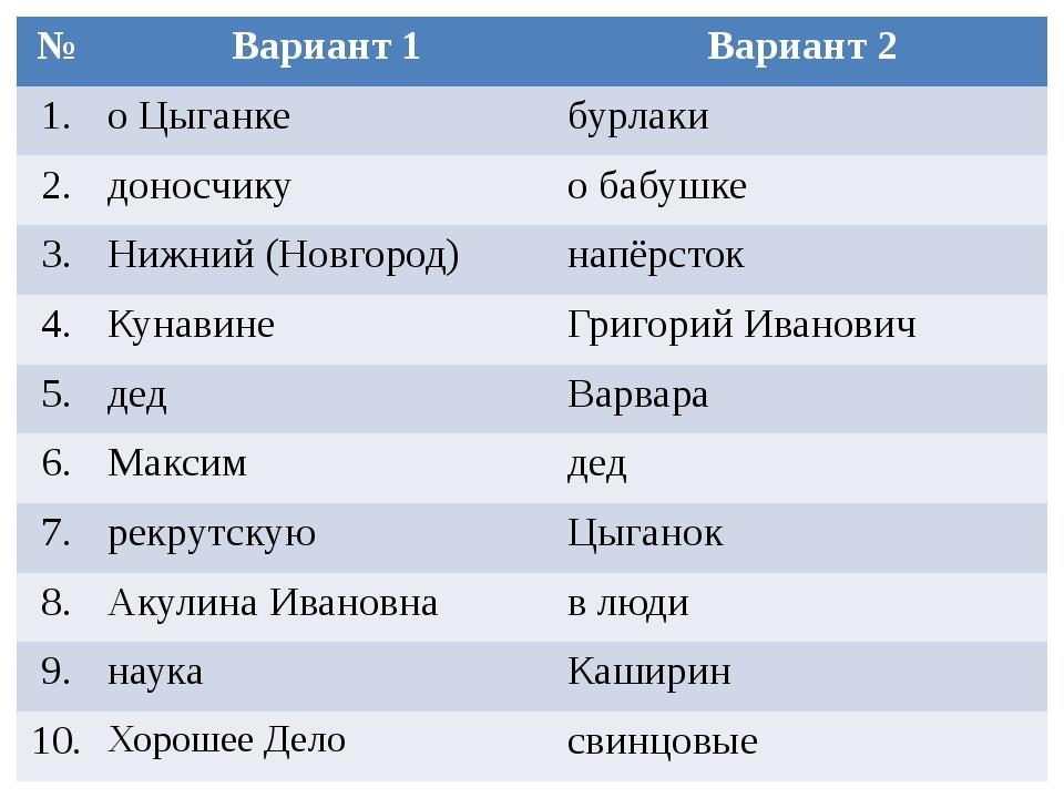 № Вариант 1 Вариант 2 1. о Цыганке бурлаки 2. доносчику о бабушке 3. Нижний (...