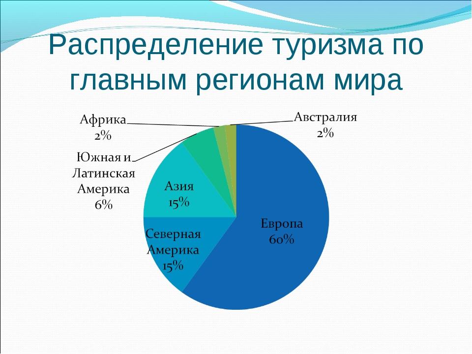 Распределение туризма по главным регионам мира