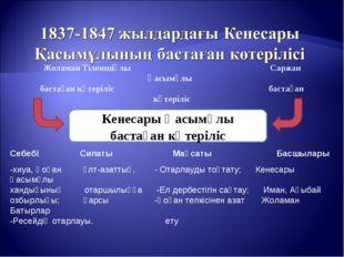 Жоламан Тіленшіұлы Саржан Қасымұлы бастаған көтеріліс бастаған көтеріліс Кене