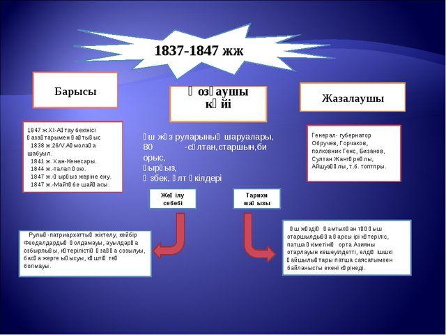 1837-1847 жж Барысы Қозғаушы күйі     Жазалаушы 1847 ж.ХІ-Ақтау бекінісі...