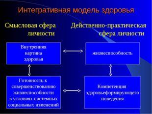 Интегративная модель здоровья Смысловая сфера Действенно-практическая личност