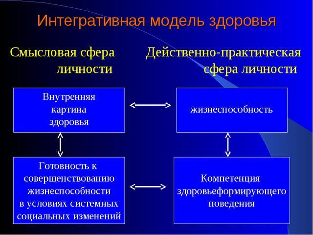 Интегративная модель здоровья Смысловая сфера Действенно-практическая личност...
