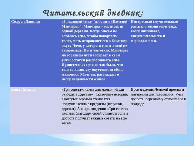 Читательский дневник: СофронДанилов  «За охапкой сена» (из книги «ВасилийМан...
