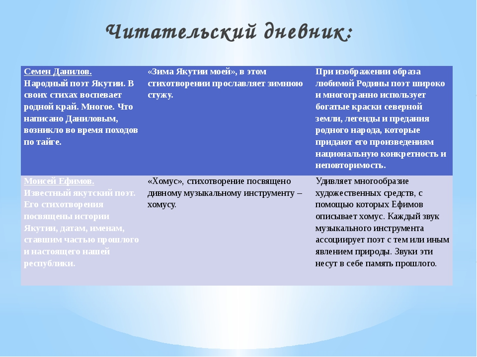 Читательский дневник: Семен Данилов. Народный поэт Якутии. В своих стихах вос...