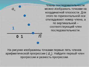 0 1 1 Члены последовательности можно изображать точками на координатной плоск